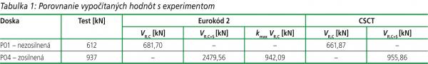Tabulka 1: Porovnanie vypočítaných hodnôt s experimentom