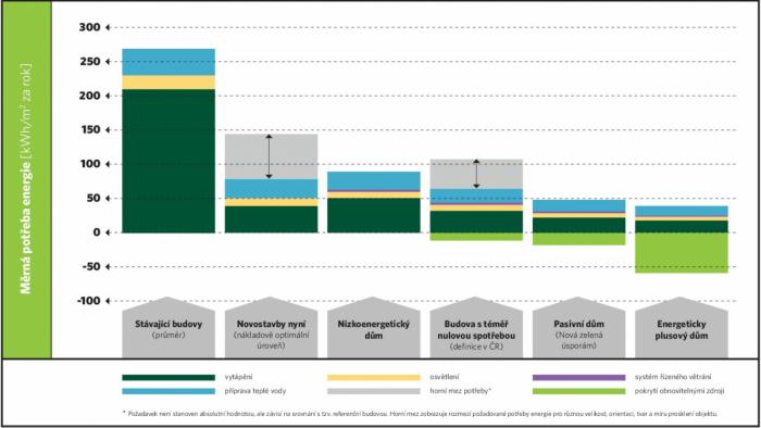 Srovnání energetických standardů budov