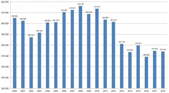 Počet pracovníků ve stavebnictví na konci 3. čtvrtletí (zdroj ČSÚ)