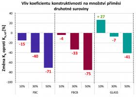 Graf 2: Změna koeficientu konstruktivnosti v závislosti na příměsi druhotné suroviny