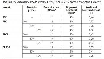 Tabulka 2: Fyzikální vlastnosti vzorků s 10%, 30% a 50% příměsí druhotné suroviny