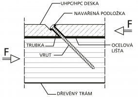 Obr. 6: Systém se zabetonovanými ocelovými trubkami na ocelové liště, dle [1]