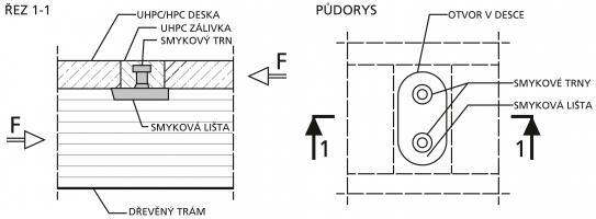 Obr. 7: Spřažení pomocí smykové lišty s trny, prefabrikovaný dílec mostovky je v místech trnů opatřen otvory, které se po jeho osazení na trámy zalijí zálivkou z UHPC