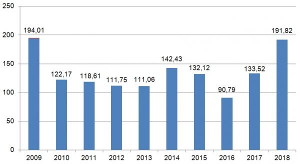 Hodnota zadaných veřejných zakázek od roku 2009 (v mld. Kč)