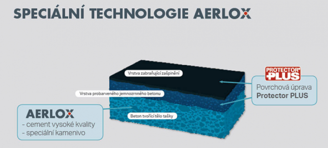Díky kombinaci optimalizace tvaru tašky, použití velmi kvalitního cementu a speciálního kameniva je u modelu AERLOX zajištěno snížení hmotnosti, a přitom je zachována požadovaná pevnost