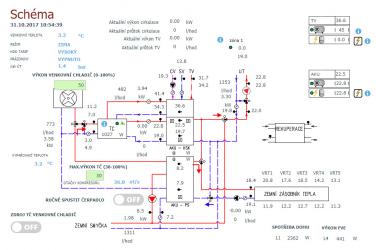 Obr. 2: Schéma demonstračního systému v experimentálním domě v Hamrech