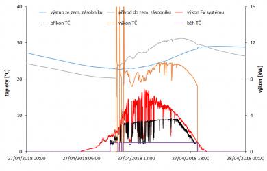 Obr. 7: Záznam výkonů a příkonů z experimentu s nabíjením zemního zásobníku při provozu domu
