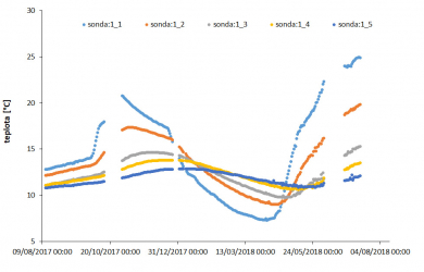 Obr. 8: Průběh teploty v centrální části zemního zásobníku