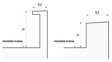 Obr. 1: Vliv šířky zábradlí na výšku zábradlí