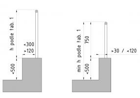 Obr. 2: Výška zábradlí se soklem; Prostory s běžným provozem; Prostory s volným pohybem dětí a budovy pro bydlení
