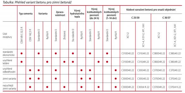 Uvedené receptury betonu jsou uvažovány v konzistenci S4 (sednutí kužele 160–210 mm).