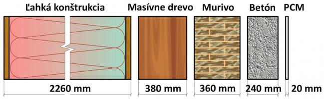 Obr. 1: Porovnanie hrúbky stavebných materiálov potrebnej na akumuláciu rovnakého množstva tepla pri ohreve materiálu z 20 na 30 °C (fázová premena PCM je v danom teplotnom intervale)