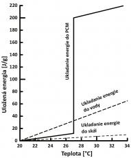 Obr. 2: Uskladňovanie energie do PCM, vody a tepelného zásobníka vyplneného kamennou drťou [3]