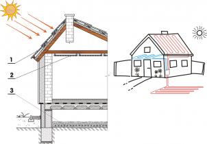 Obr. 4: Systém s efektívnym využívaním tepla získaného predovšetkým zo solárnych ziskov a zemskej kôry, ktorý obsahuje: 1 – tepelne aktívnu strešnú krytinu z penového hliníka zabezpečujúcu efektívnu výmenu tepla medzi okolím budovy a teplonosným kvapalným médiom vykurujúcim/chladiacim interiér, ohrievajúcim teplú vodu potrebnú pre prevádzku budovy a sezónne uskladňovanie tepla v tepelne izolovanej základovej doske; 2 – interiérové vykurovacie/chladiace stropné panely z penového hliníka impregnované PCM s možnosťou niekoľkodňovej akumulácie tepla; 3 – podzemný kolektor, ktorý je súčasťou základov budovy a umožňuje sezónne uskladňovanie letných prebytkov tepla za účelom ich využitia predovšetkým na vykurovanie interiéru počas zimnej sezóny.