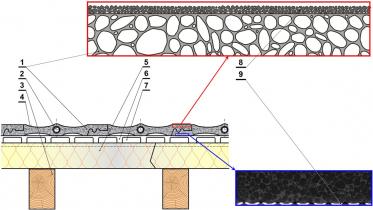 Obr. 5: Tepelne aktívna ultraľahká strešná krytina z penového hliníka zobrazená v reze kolmom na smer šikmých strešných krokiev: 1 – časti strešnej krytiny vyrobené z penového hliníka; 2 – vlnovcové rúrky z korozivzdornej ocele rozvádzajúce teplonosnú kvapalinu; 3 – konštrukcia šikmej strechy z drevených krokiev; 4 – povrchová vrstva strešnej krytiny zabezpečujúca vysokú absorpciu tepla zo solárnych ziskov; 5 – tepelnoizolačná vrstva nad krokvami šikmej strechy zabezpečujúca jej hydroizoláciu a vytvorenie bariéry voči prenikaniu vodnej pary; 6 – lišty z pozinkovanej ocele vintegrované do tepelnoizolačnej vrstvy, 7 – prevetrávacia vzduchová vrstva systému strešnej krytiny; 8 – povrchová vrstva z kompozitu s matricou na báze bitúmenového tmelu vystuženého jemnozrnným čadičovým kamenivom; 9 – povrch vystužený ťahokovom z korozivzdornej ocele