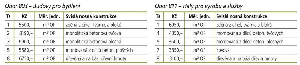Obory 803 a 811