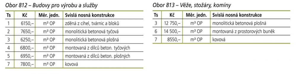 Obory 812 a 813