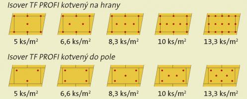 Obr. 10: Při kotvení izolantu do těla desky je nutné hmoždinku umístit do místa, kde je lepidlo, proto je doporučeno zvýšit plochu lepidla na 60 %
