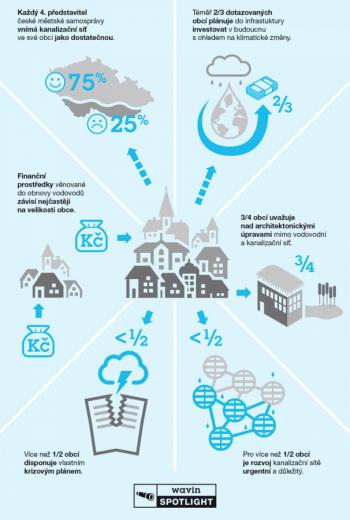 Zmírnění dopadů přívalových dešťů pro města – řešení nakládání s dešťovou vodou