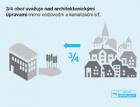 Průzkum firmy Wavin Ekoplastik: Obce budou investovat do modernizace kanalizace kvůli častým přívalovým dešťům