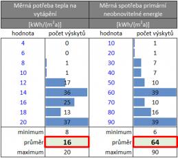 Obr. 2: Histogramy a hodnoty pro hodnocený vzorek budov