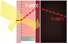 Běžně realizované provedení fasádního skleněného panelu: venkovní sklo je poloprůhledné. Slunce ohřívá vnitřní sklo, které se nemá jak ochladit.