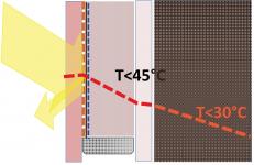 Obr. 2: Úprava, var. 1 – venkovní sklo je neprůhledné a současně je opatřeno low-e fólií, takže i když je venkovní sklo teplejší, do komory nesálá