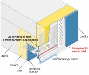 Zakončovací profil s transparentní okapničkou a tkaninou – schéma