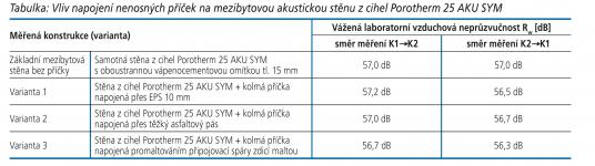 Tabulka: Vliv napojení nenosných příček na mezibytovou akustickou stěnu z cihel Porotherm 25 AKU SYM