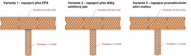 Obr. 1: Schéma jednotlivých variant napojení nenosných příček na mezibytovou akustickou stěnu z cihel Porotherm 25 AKU SYM