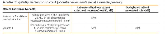 Tabulka 1: Výsledky měření konstrukce A (oboustranně omítnutá stěna) a varianta přizdívky