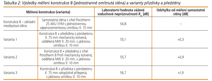 Tabulka 2: Výsledky měření konstrukce B (jednostranně omítnutá stěna) a varianty přizdívky a předstěny