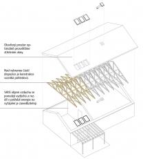 Prosvětlení staveb s vazníkovým krovem okny VELUX