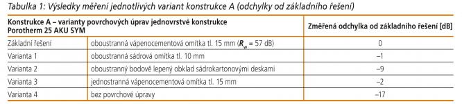 Tabulka 1: Výsledky měření jednotlivých variant konstrukce A (odchylky od základního řešení)