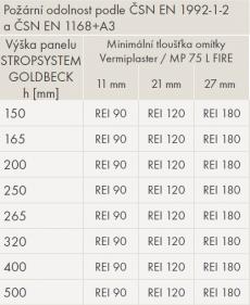 Odolnost panelů Spirol s protipožáírní omítkou Vermiplaster