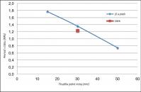 Obr. 12: Závislost pevnosti v tlaku na tloušťce vrstvy [1]