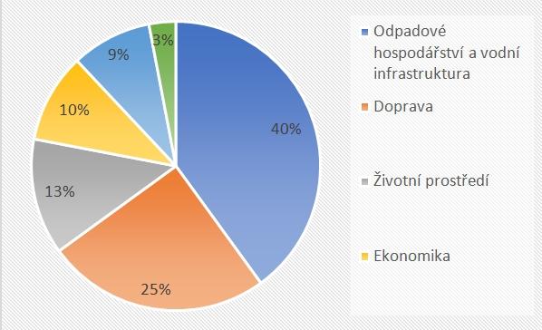 Graf: V jaké oblasti Smart City vidí největší potenciál studenti českých technických univerzit