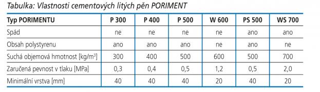 Tabulka: Vlastnosti cementových litých pěn PORIMENT