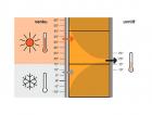 1_Cihelné bloky Porotherm T Profi díky své tepelné vodivosti 0,064 W/(m.K) poskytují nejlepší tepelnou ochranu – v zimě jako v létě