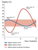 V případě vysokých venkovních teplot zůstává teplota obytných prostor se stěnami z cihel Porotherm T Profi relativně konstantní