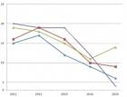 Objem i počet veřejných stavebních zakázek v prvním pololetí klesl