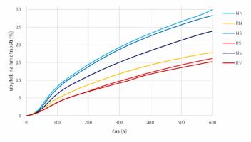 Obr. 1: Vplyv hustoty smrekového dreva na úbytok hmotnosti pri jeho horení
