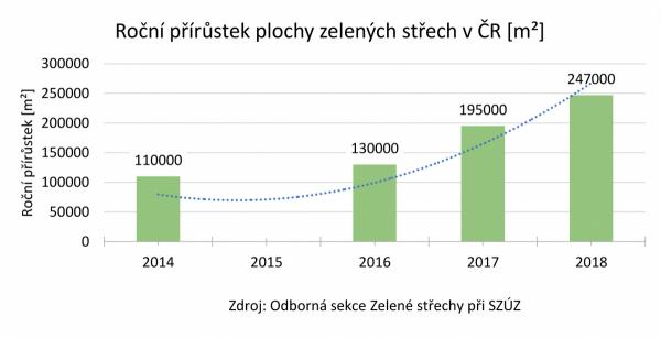 Roční přírůstek plochy zelených střech v ČR v m2