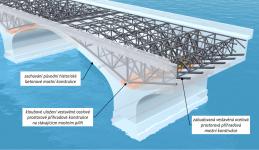 Obr. 5: Schematická vizualizace umístění vestavěné mostní ocelové příhradové konstrukce