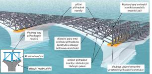 Obr. 6a: Schematická vizualizace vestavěné nové mostní ocelové příhradové konstrukce (zobrazeno bez poprsních zdí) uložené na stávajících mostních pilířích – přímý kloubový spoj příhradové konstrukce sousedních mostních polí
