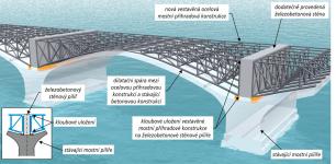 Obr. 6b: Schematická vizualizace vestavěné nové mostní ocelové příhradové konstrukce (zobrazeno bez poprsních zdí) uložené na stávajících mostních pilířích – spoj příhradové konstrukce sousedních mostních polí prostřednictvím železobetonové stěny dodatečně provedené na mostních pilířích