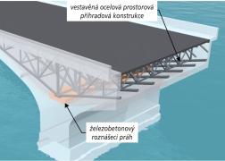 Obr. 7: Schéma uložení vestavěné mostní ocelové příhradové konstrukce na železobetonové roznášecí prahy provedené ve zhlaví stávajících mostních pilířů