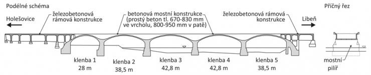 Obr. 1: Schéma konstrukce Libeňského mostu