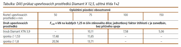 Tabulka: Dílčí průkaz upevňovacích prostředků Diamant X 12,5, užitná třída 1+2