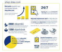 On-line obchod shop.doka.com nabízí možnost nákupu i nájmu bednicích systémů a komponent. Vhodný je zejména právě pro rychlé doplňování ztratných dílů či drobností. To vše bez zbytečného papírování a ztráty času.